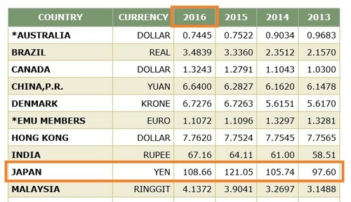 日本円より米国㌦への換算レート.jpg